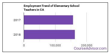 Elementary School Teachers in CA Employment Trend
