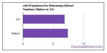 Job Projections for Elementary School Teachers: Nation vs. CA