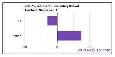 Job Projections for Elementary School Teachers: Nation vs. CT