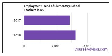 Elementary School Teachers in DC Employment Trend