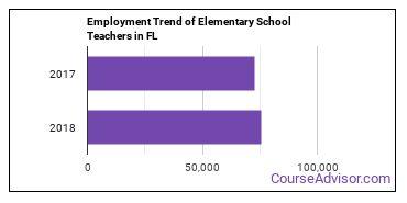 Elementary School Teachers in FL Employment Trend