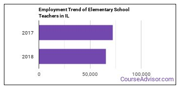 Elementary School Teachers in IL Employment Trend
