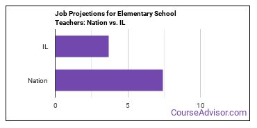 Job Projections for Elementary School Teachers: Nation vs. IL