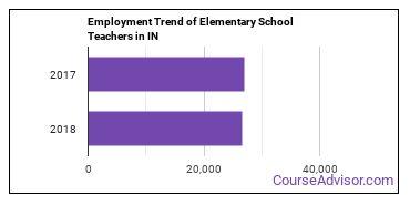 Elementary School Teachers in IN Employment Trend