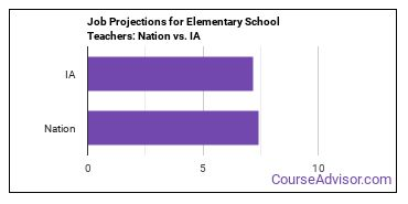 Job Projections for Elementary School Teachers: Nation vs. IA