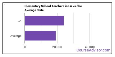 Elementary School Teachers in LA vs. the Average State
