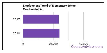 Elementary School Teachers in LA Employment Trend