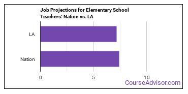 Job Projections for Elementary School Teachers: Nation vs. LA