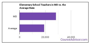 Elementary School Teachers in MD vs. the Average State