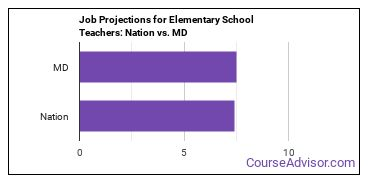 Job Projections for Elementary School Teachers: Nation vs. MD