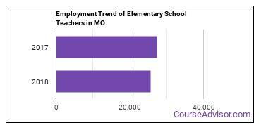 Elementary School Teachers in MO Employment Trend
