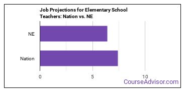 Job Projections for Elementary School Teachers: Nation vs. NE