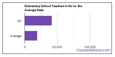 Elementary School Teachers in NJ vs. the Average State