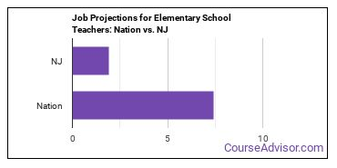 Job Projections for Elementary School Teachers: Nation vs. NJ