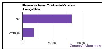 Elementary School Teachers in NY vs. the Average State