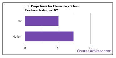 Job Projections for Elementary School Teachers: Nation vs. NY