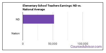 Elementary School Teachers Earnings: ND vs. National Average