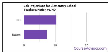 Job Projections for Elementary School Teachers: Nation vs. ND