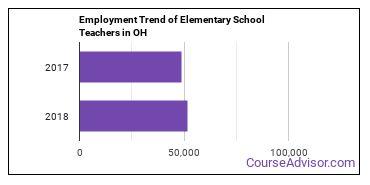 Elementary School Teachers in OH Employment Trend