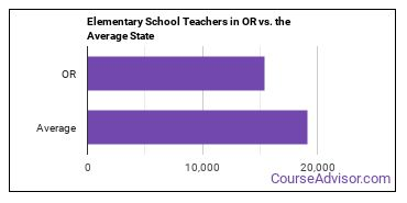 Elementary School Teachers in OR vs. the Average State