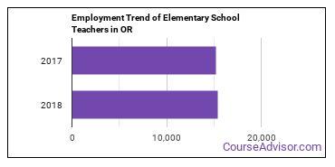 Elementary School Teachers in OR Employment Trend