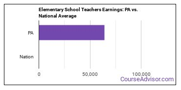 Elementary School Teachers Earnings: PA vs. National Average