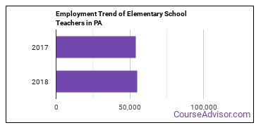 Elementary School Teachers in PA Employment Trend
