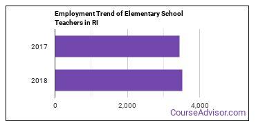 Elementary School Teachers in RI Employment Trend