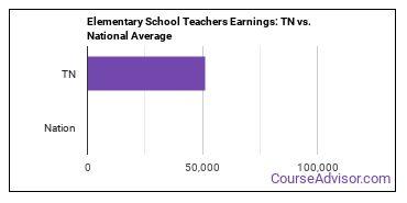 Elementary School Teachers Earnings: TN vs. National Average