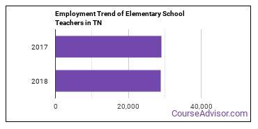Elementary School Teachers in TN Employment Trend