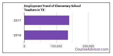 Elementary School Teachers in TX Employment Trend