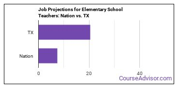 Job Projections for Elementary School Teachers: Nation vs. TX