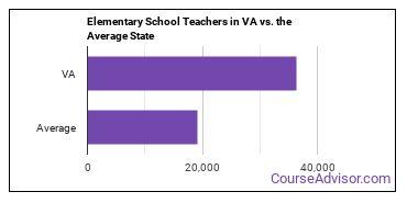 Elementary School Teachers in VA vs. the Average State