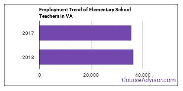 Elementary School Teachers in VA Employment Trend
