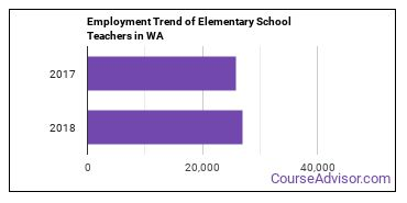 Elementary School Teachers in WA Employment Trend