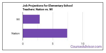 Job Projections for Elementary School Teachers: Nation vs. WI