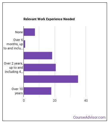 Elevator Installer or Repairer Work Experience
