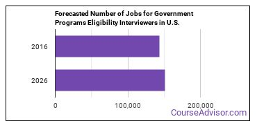 Forecasted Number of Jobs for Government Programs Eligibility Interviewers in U.S.