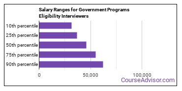 Salary Ranges for Government Programs Eligibility Interviewers