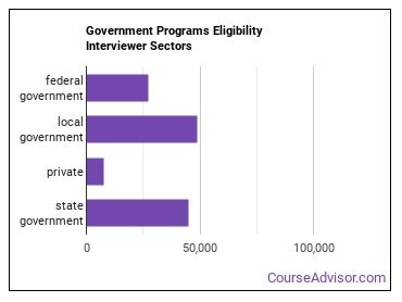 Government Programs Eligibility Interviewer Sectors