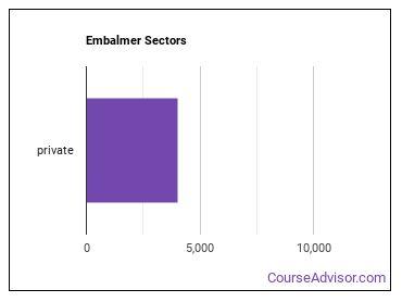 Embalmer Sectors