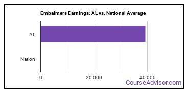 Embalmers Earnings: AL vs. National Average
