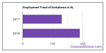 Embalmers in AL Employment Trend