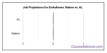 Job Projections for Embalmers: Nation vs. AL