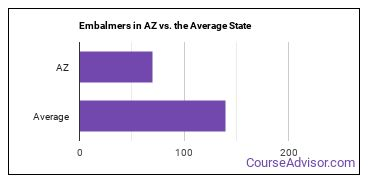 Embalmers in AZ vs. the Average State