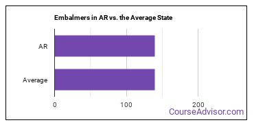 Embalmers in AR vs. the Average State