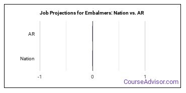 Job Projections for Embalmers: Nation vs. AR