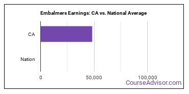 Embalmers Earnings: CA vs. National Average