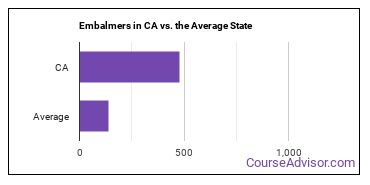 Embalmers in CA vs. the Average State