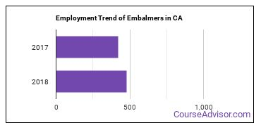 Embalmers in CA Employment Trend